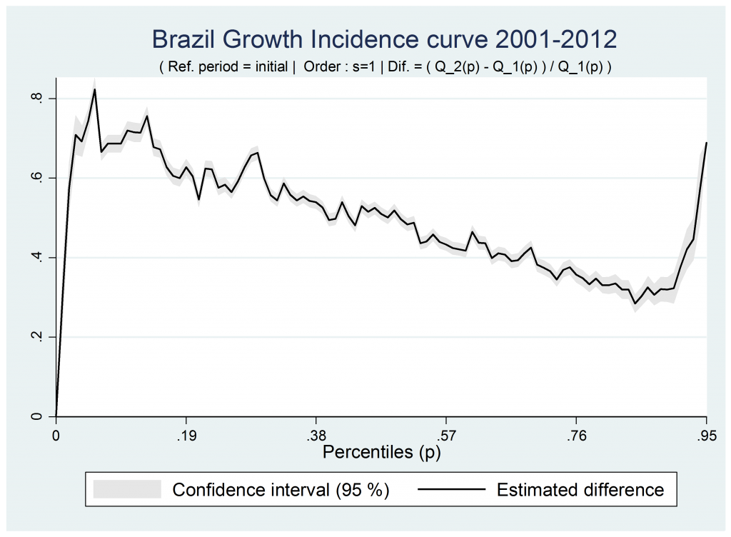 Inclusive growth incidence