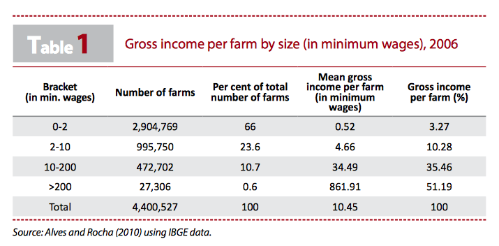 table1-income-farm-size-brazil-iriba