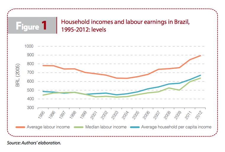 figure1-household-labour-earnings-income-iriba-brazil