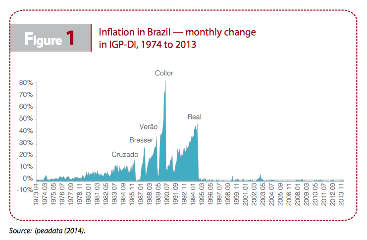figure1-inflation-monthly-change-iriba-brazil