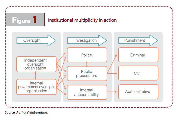 Figure 1: Institutional multiplicity in action