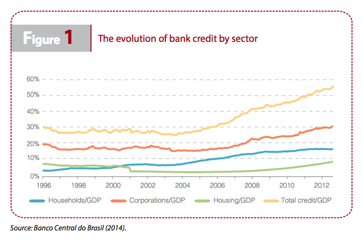 Evolution of bank credit by sector