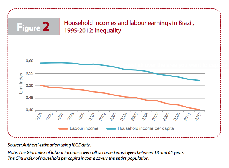 figure2-incomes-earnings-inequality-iriba-brazil