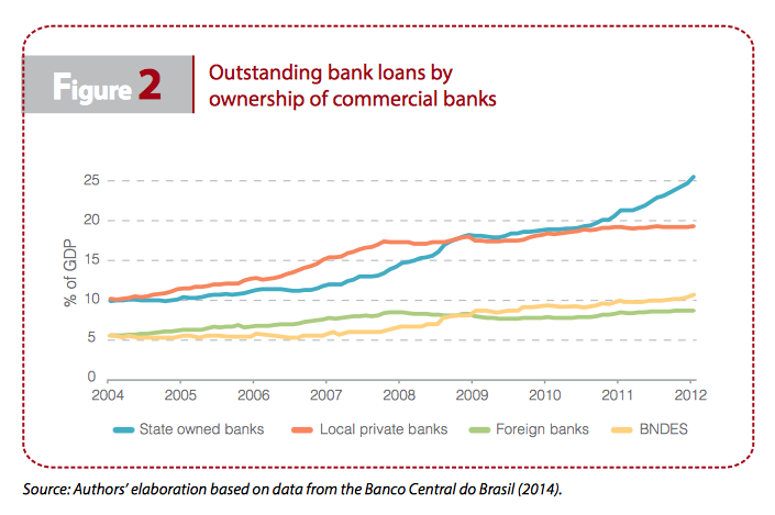 Outstanding bank loans by ownership of commercial banks