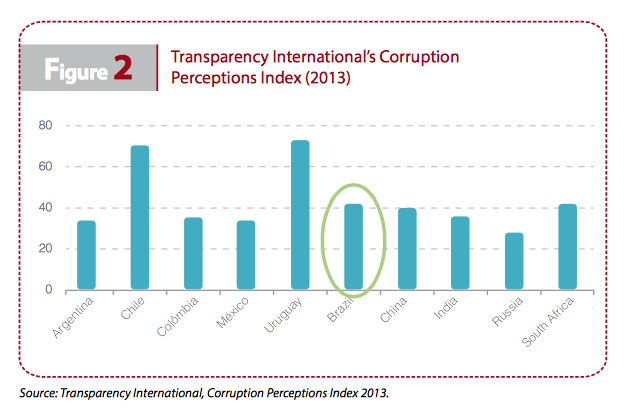 Figure2: Transparency International Corruption Perceptions Index