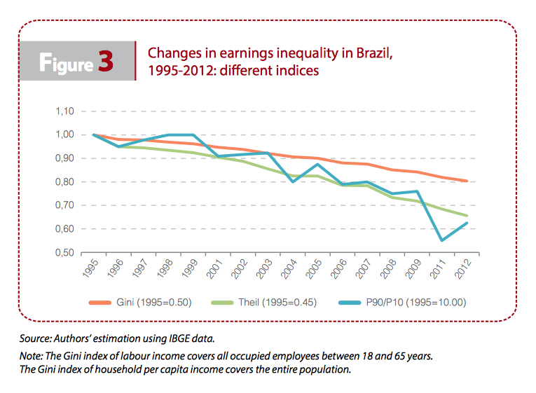 figure3-changes-earnings-inequality-iriba-brazil