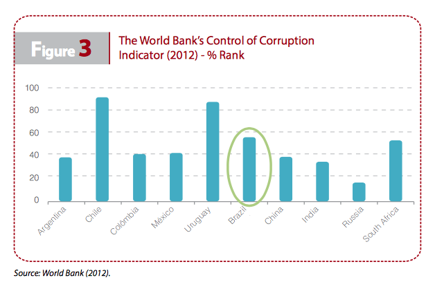 Figure 3: World Bank Corruption Indicator