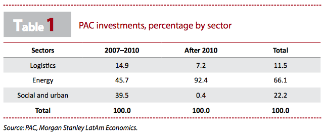 PAC investments, percentage by sector