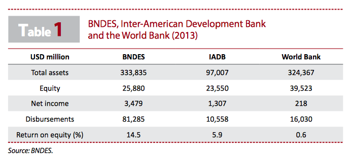 table1_bndes-inter-american-world-bank