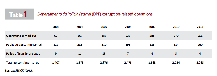 Table 1: DPF Corruption-related Operations